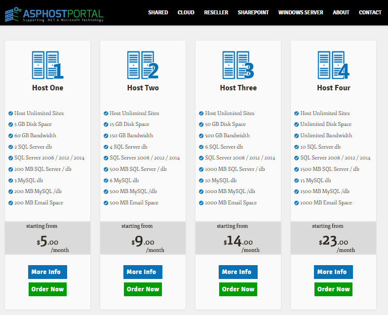 Best Windows Hosting with Responsive WordPress 4.1.1