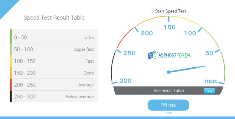 ASPHostPortal speed test
