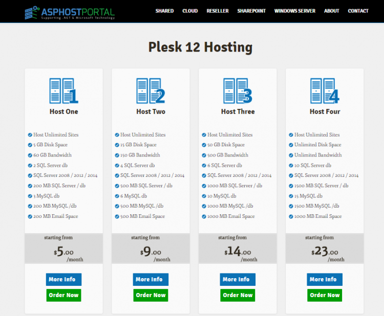 Best Windows Hosting with Powerful Plesk 12